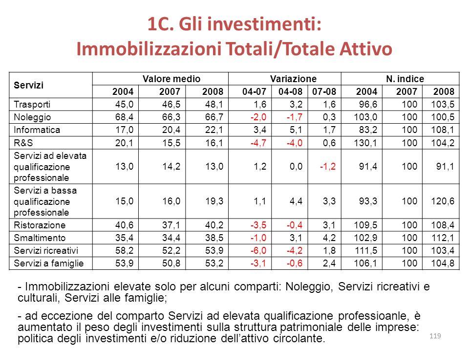1C. Gli investimenti: Immobilizzazioni Totali/Totale Attivo