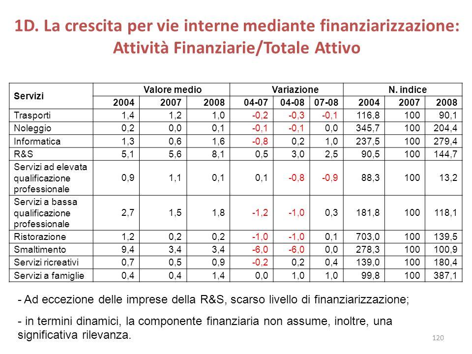 1D. La crescita per vie interne mediante finanziarizzazione: Attività Finanziarie/Totale Attivo