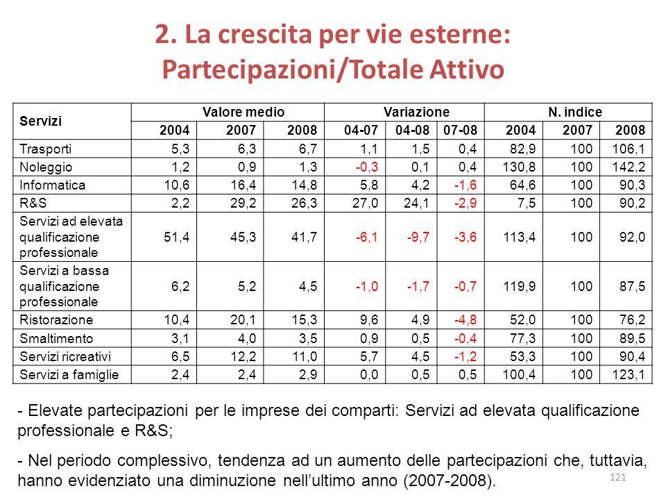 2. La crescita per vie esterne: Partecipazioni/Totale Attivo