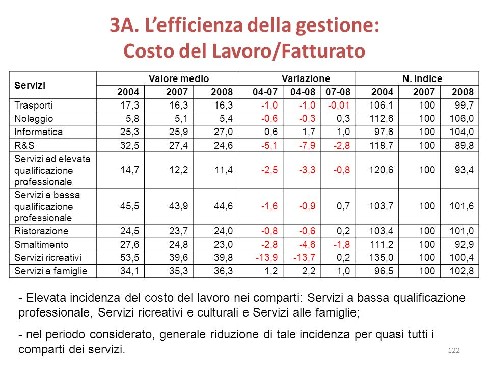 3A. L'efficienza della gestione: Costo del Lavoro/Fatturato