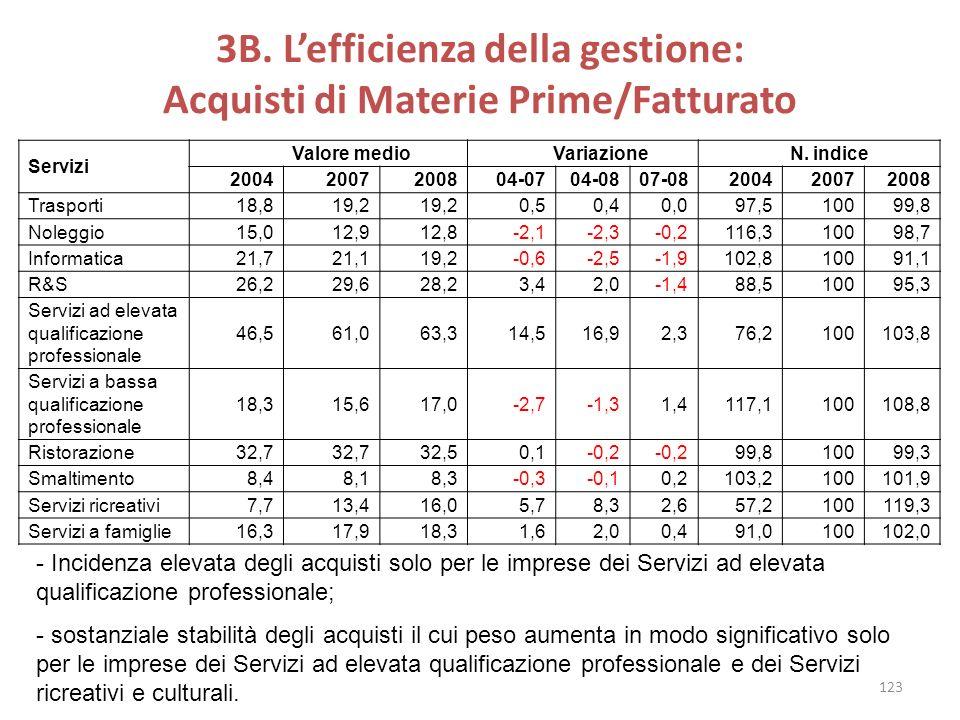 3B. L'efficienza della gestione: Acquisti di Materie Prime/Fatturato
