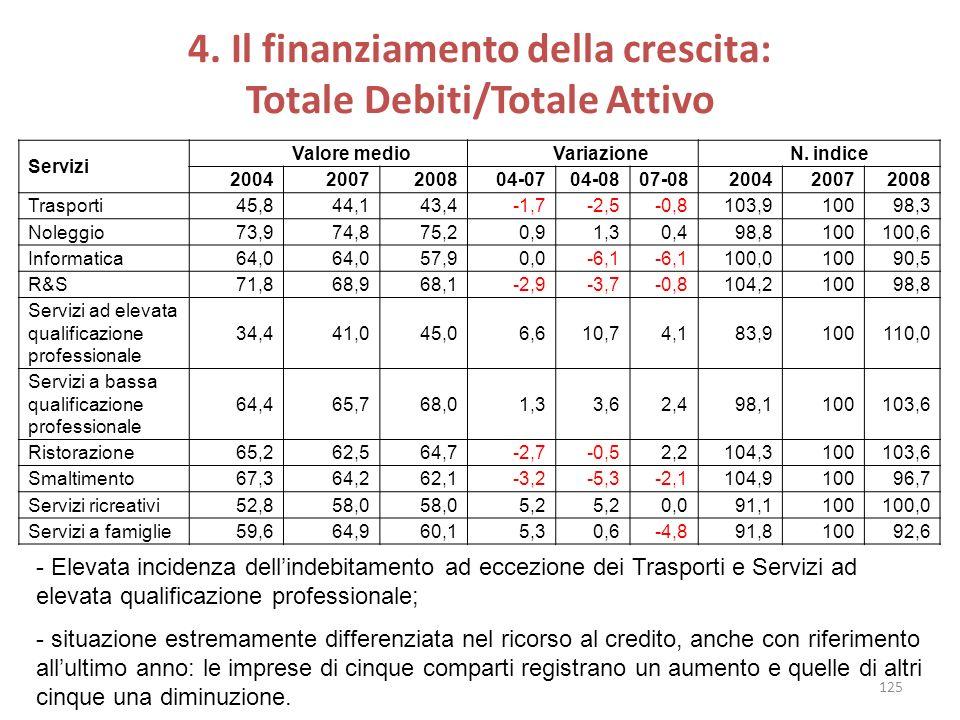 4. Il finanziamento della crescita: Totale Debiti/Totale Attivo