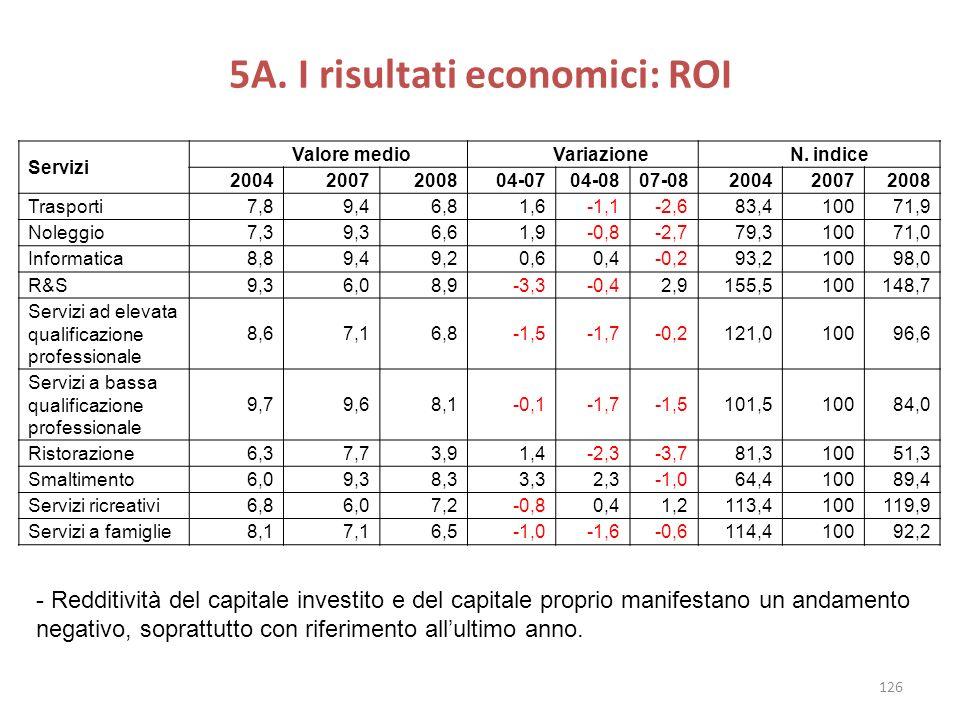 5A. I risultati economici: ROI