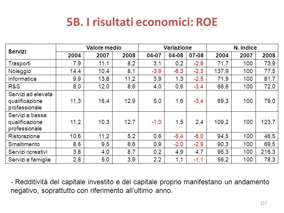 5B. I risultati economici: ROE