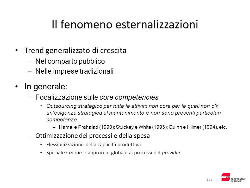 Il fenomeno esternalizzazioni