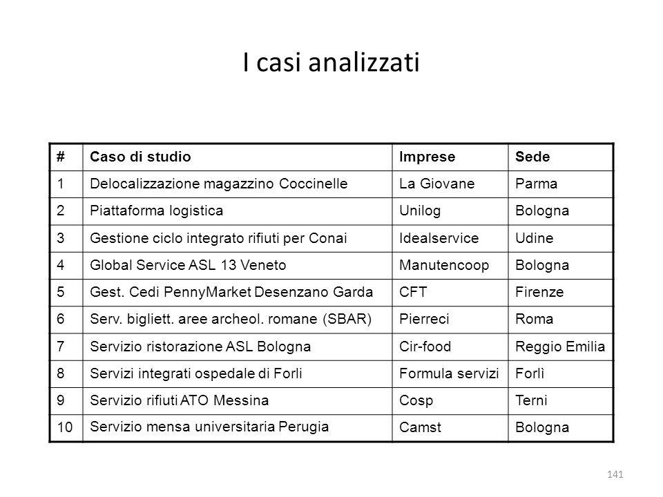 I casi analizzati # Caso di studio Imprese Sede 1