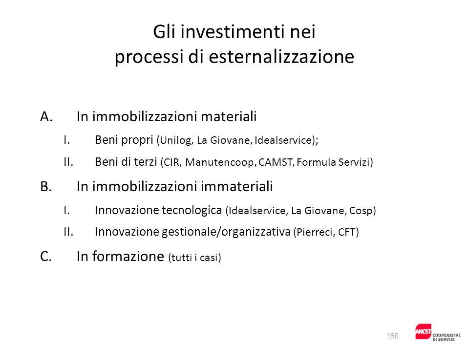 Gli investimenti nei processi di esternalizzazione