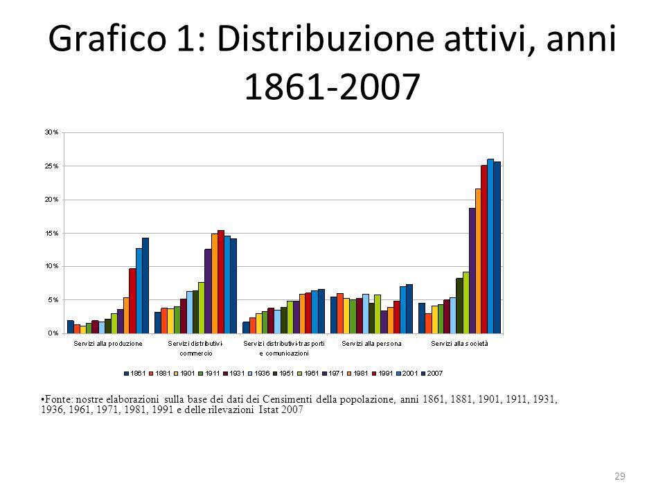 Grafico 1: Distribuzione attivi, anni 1861-2007