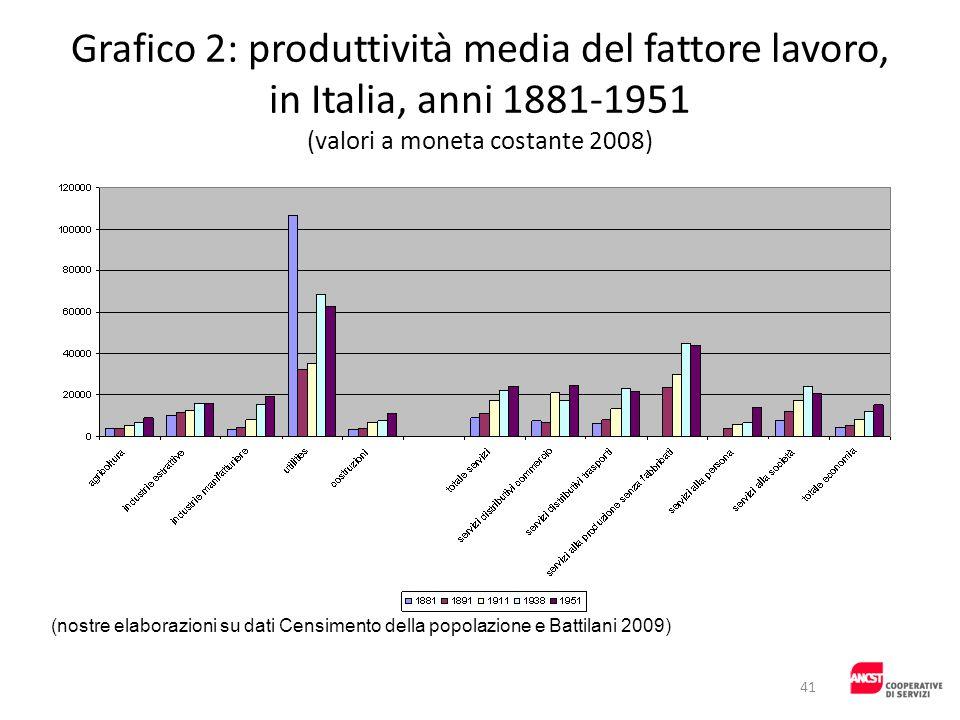 Grafico 2: produttività media del fattore lavoro, in Italia, anni 1881-1951 (valori a moneta costante 2008)