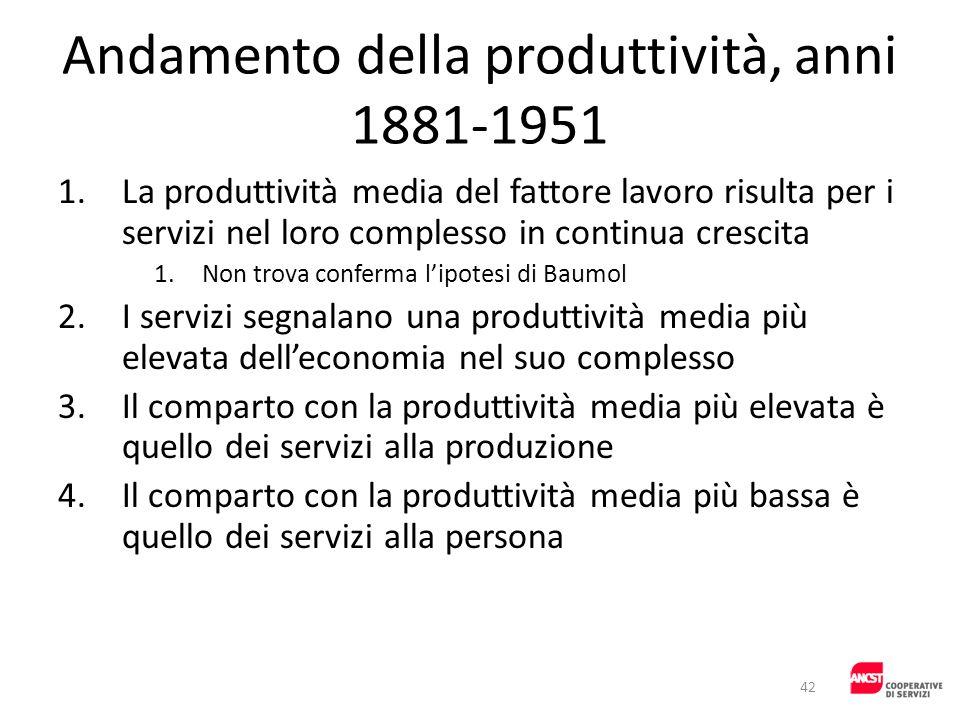 Andamento della produttività, anni 1881-1951