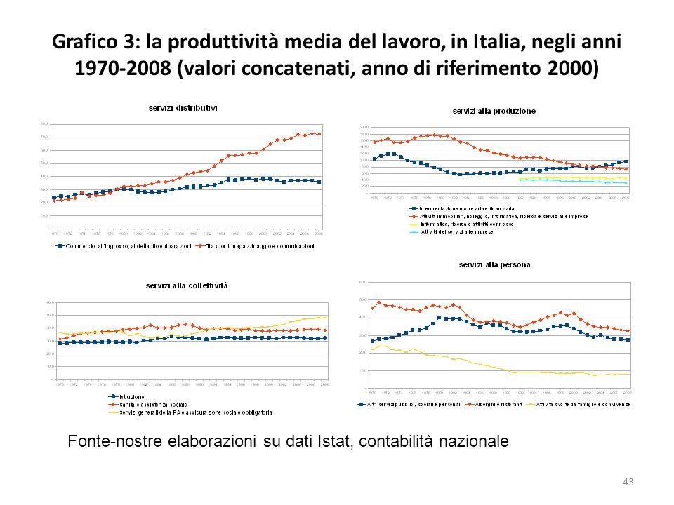 Grafico 3: la produttività media del lavoro, in Italia, negli anni 1970-2008 (valori concatenati, anno di riferimento 2000)