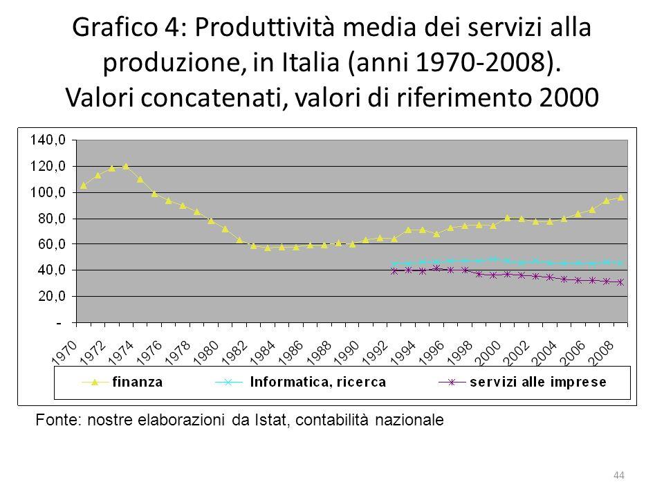 Grafico 4: Produttività media dei servizi alla produzione, in Italia (anni 1970-2008). Valori concatenati, valori di riferimento 2000