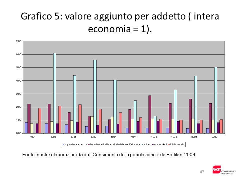 Grafico 5: valore aggiunto per addetto ( intera economia = 1).