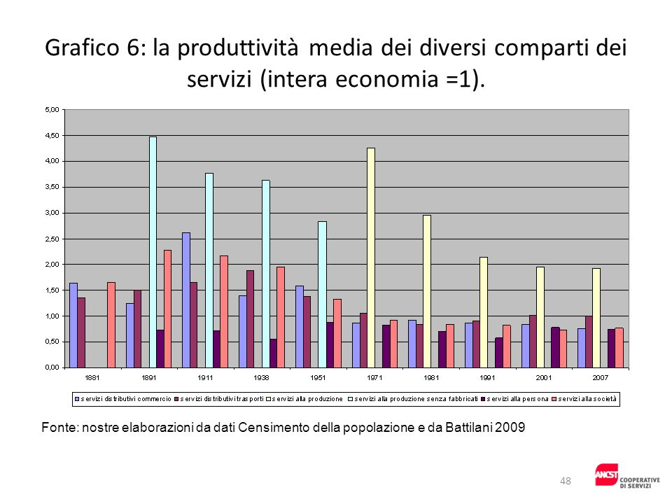 Grafico 6: la produttività media dei diversi comparti dei servizi (intera economia =1).
