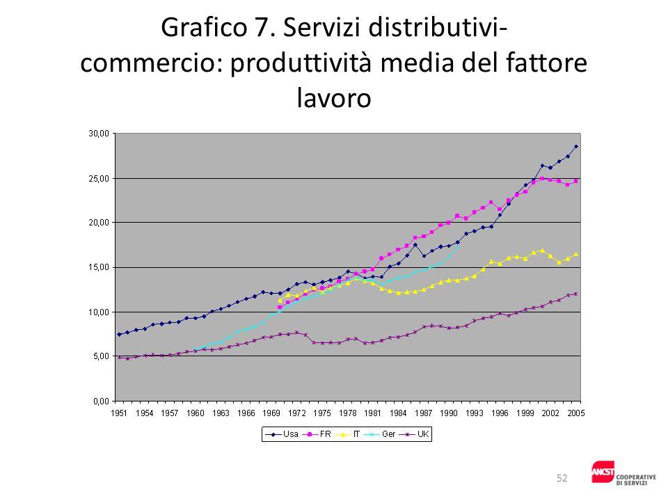 Grafico 7. Servizi distributivi- commercio: produttività media del fattore lavoro