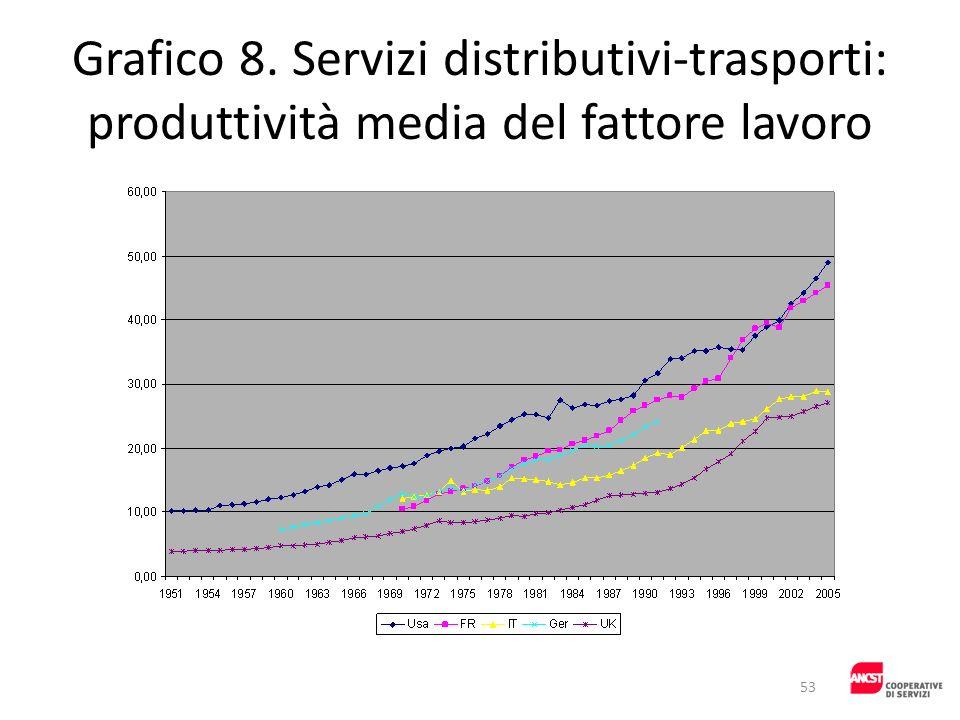 Grafico 8. Servizi distributivi-trasporti: produttività media del fattore lavoro