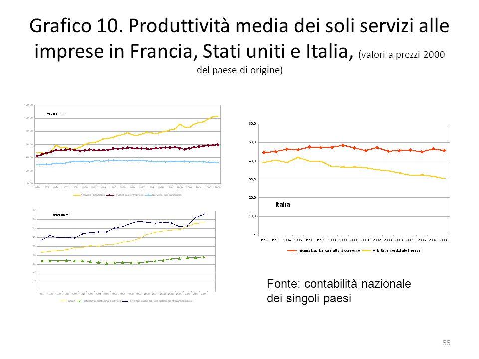 Grafico 10. Produttività media dei soli servizi alle imprese in Francia, Stati uniti e Italia, (valori a prezzi 2000 del paese di origine)