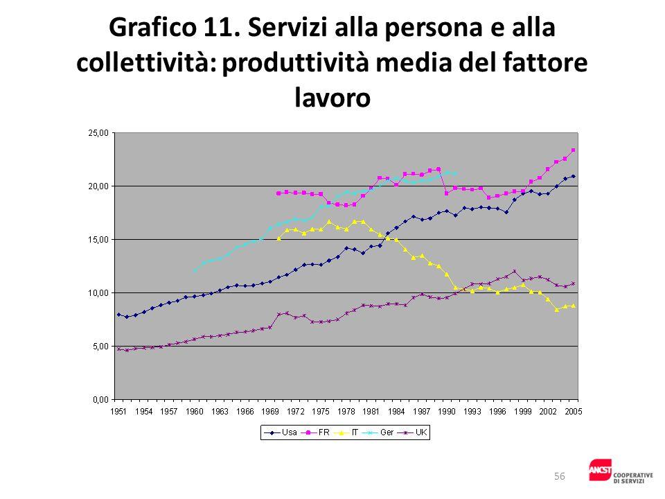 Grafico 11. Servizi alla persona e alla collettività: produttività media del fattore lavoro