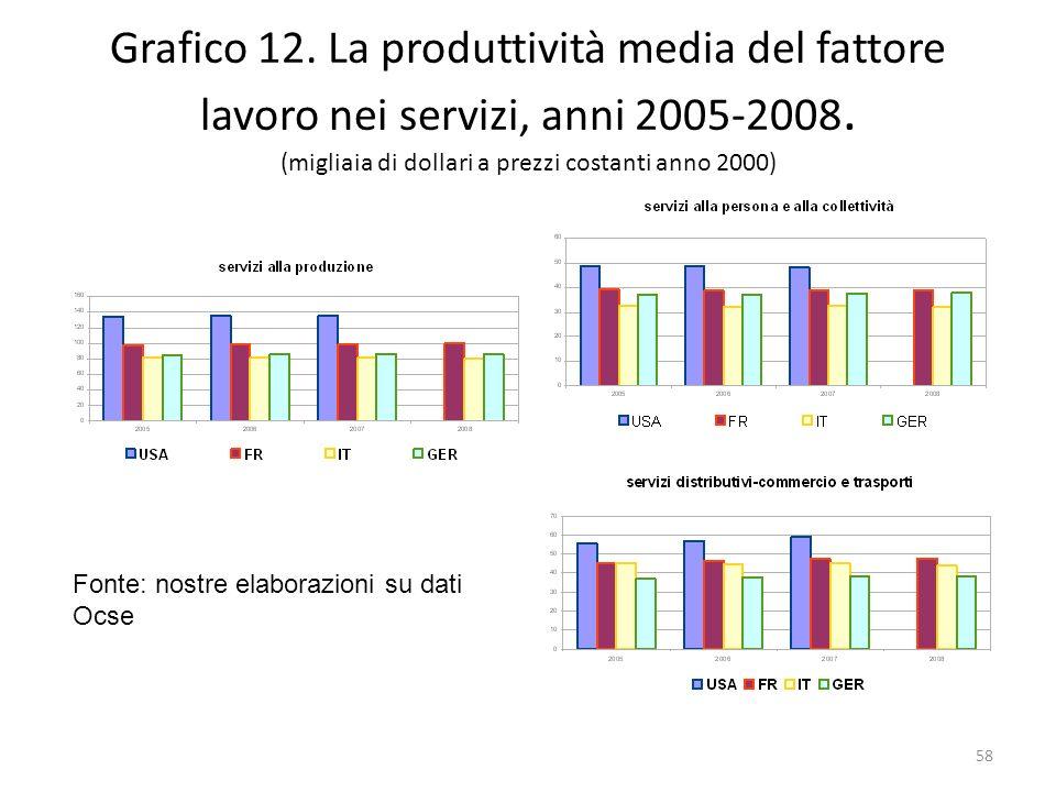 Grafico 12. La produttività media del fattore lavoro nei servizi, anni 2005-2008. (migliaia di dollari a prezzi costanti anno 2000)