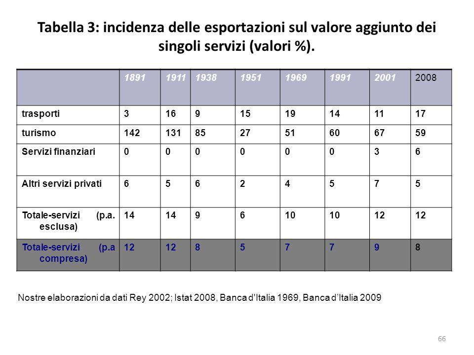 Tabella 3: incidenza delle esportazioni sul valore aggiunto dei singoli servizi (valori %).