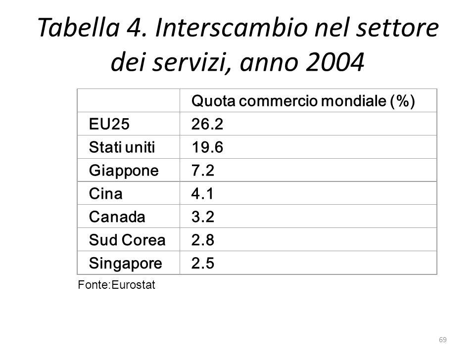 Tabella 4. Interscambio nel settore dei servizi, anno 2004