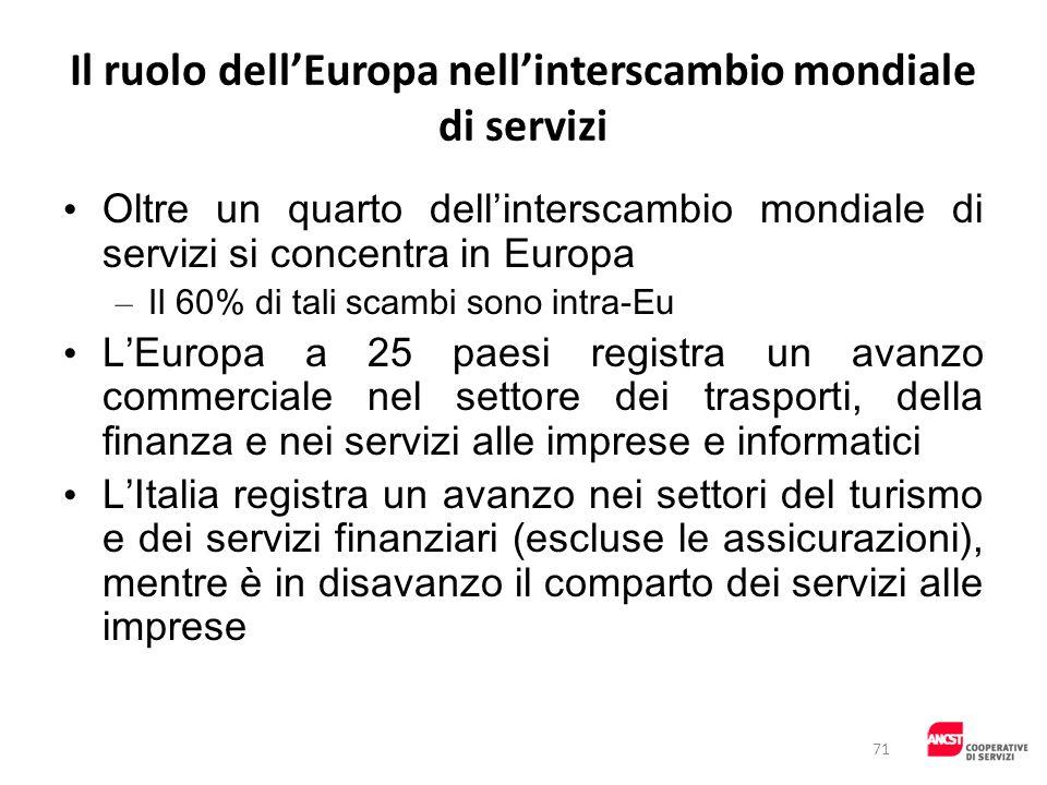 Il ruolo dell'Europa nell'interscambio mondiale di servizi
