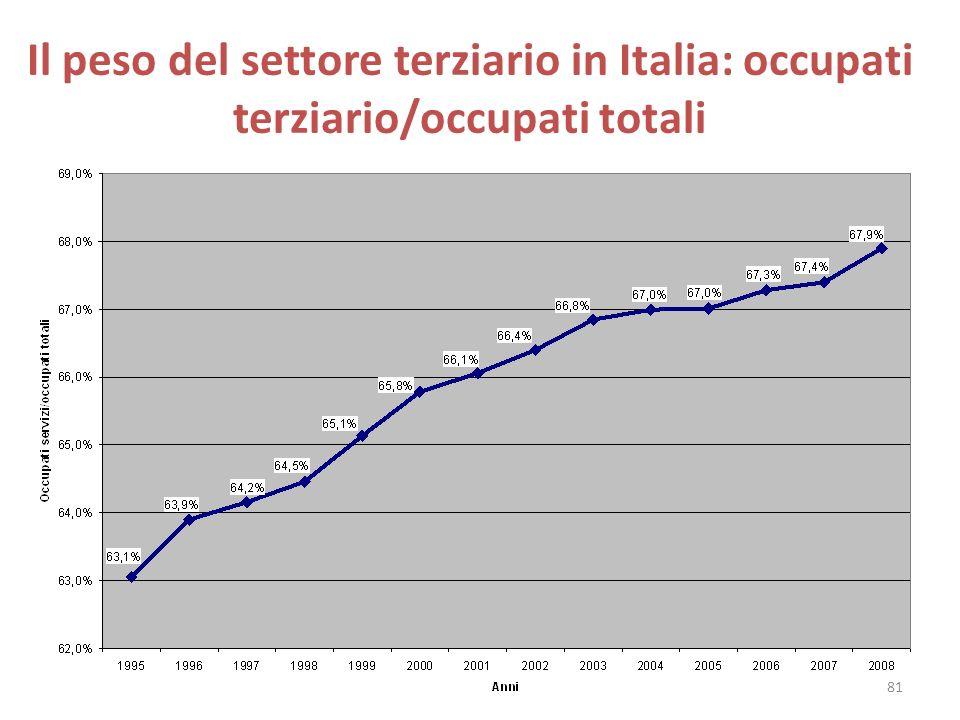 Il peso del settore terziario in Italia: occupati terziario/occupati totali