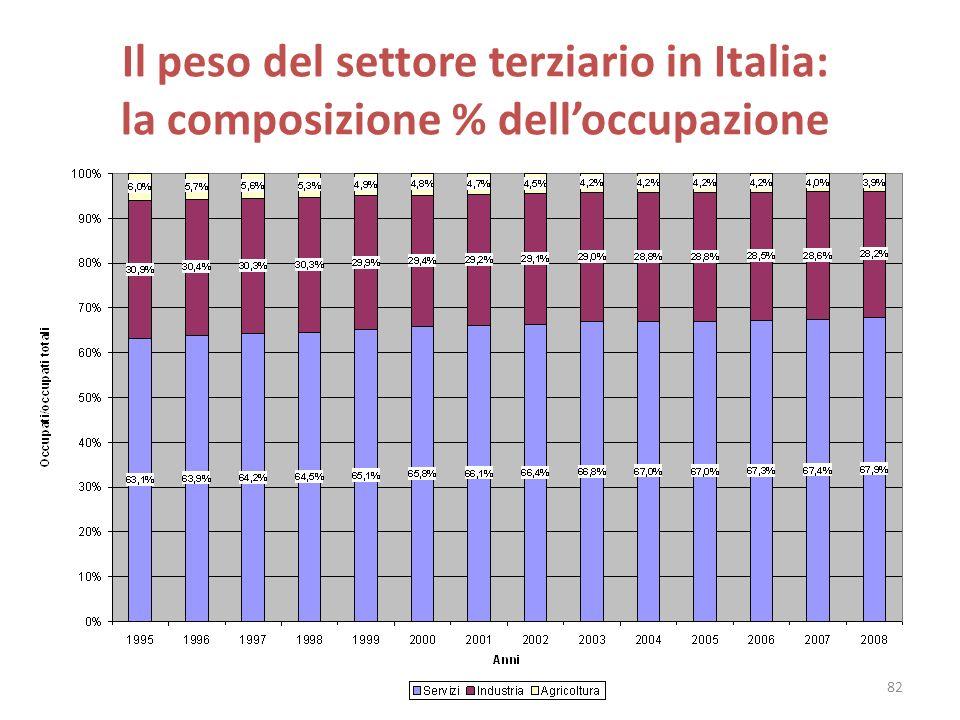 Il peso del settore terziario in Italia: la composizione % dell'occupazione