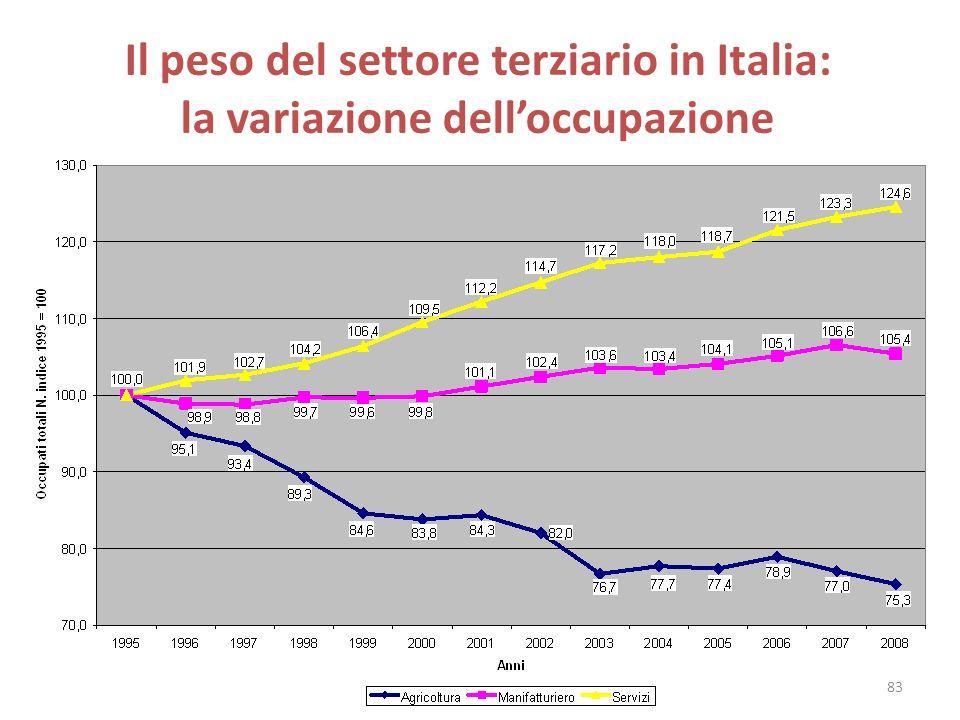 Il peso del settore terziario in Italia: la variazione dell'occupazione
