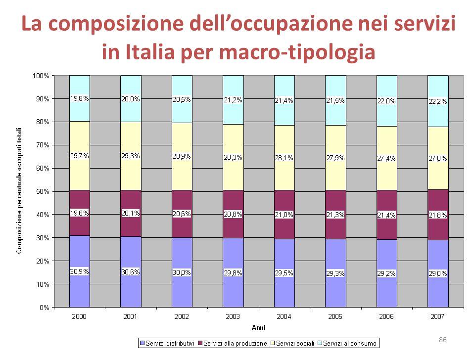 La composizione dell'occupazione nei servizi in Italia per macro-tipologia