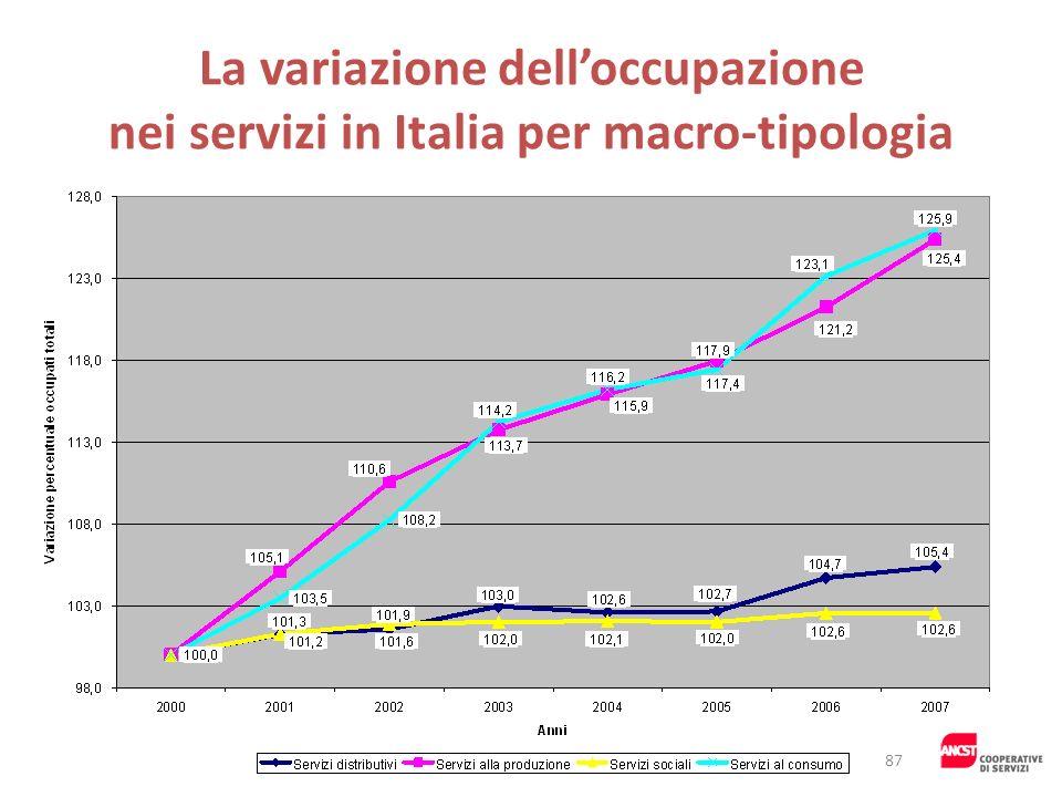 La variazione dell'occupazione nei servizi in Italia per macro-tipologia