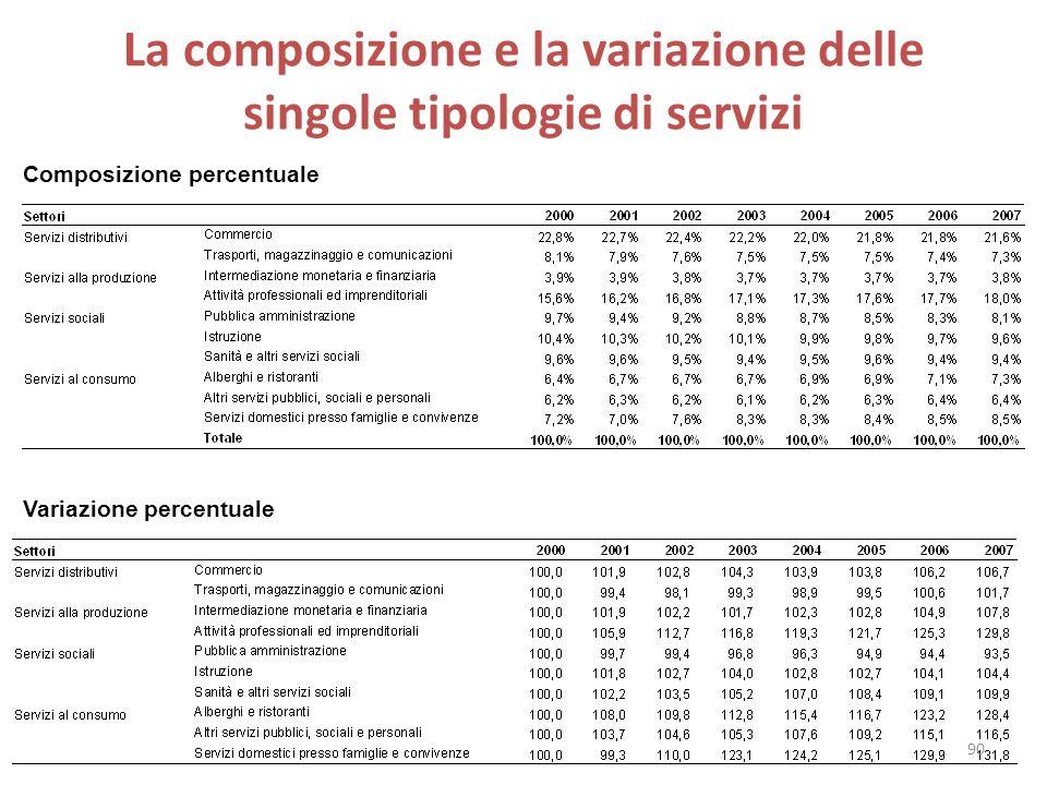 La composizione e la variazione delle singole tipologie di servizi