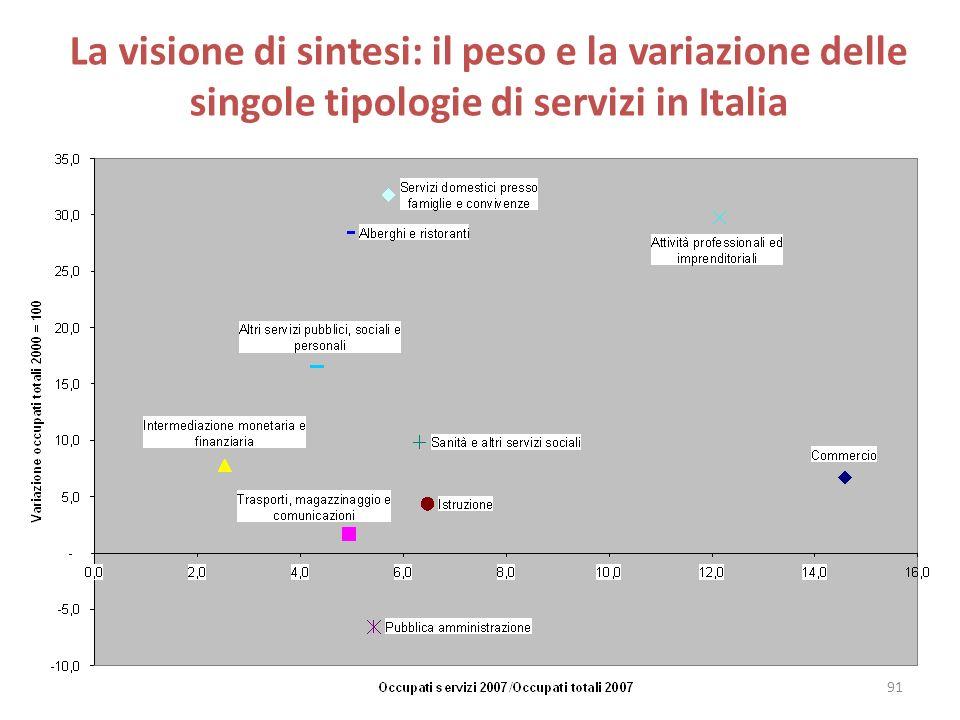 La visione di sintesi: il peso e la variazione delle singole tipologie di servizi in Italia