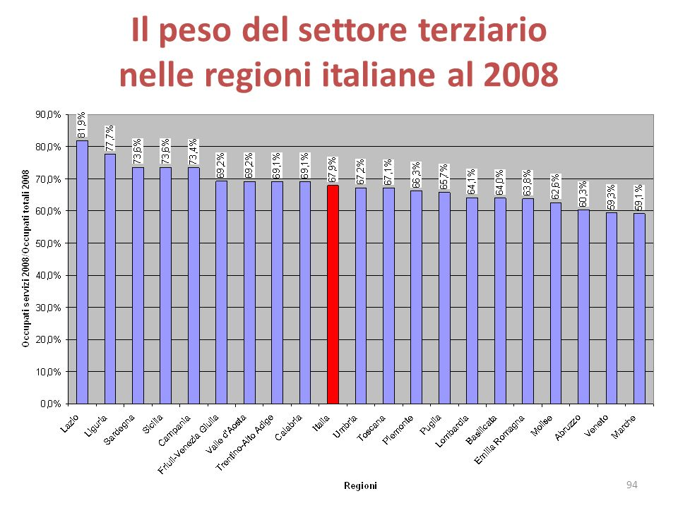 Il peso del settore terziario nelle regioni italiane al 2008