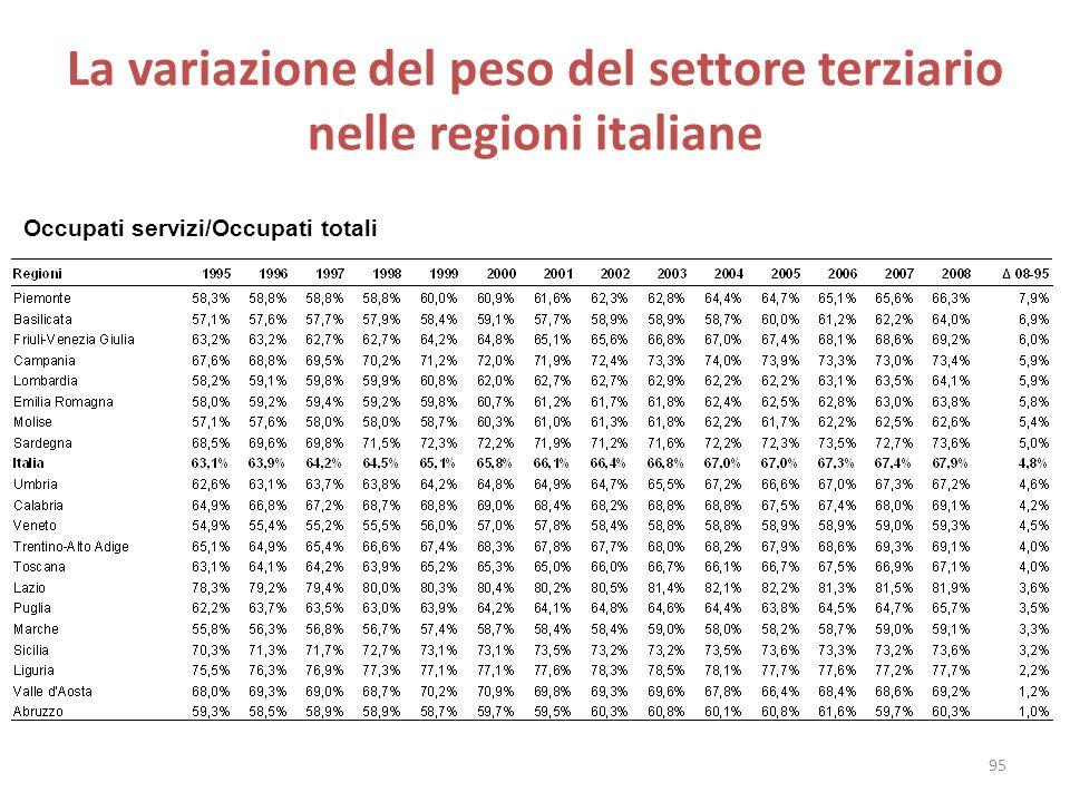 La variazione del peso del settore terziario nelle regioni italiane