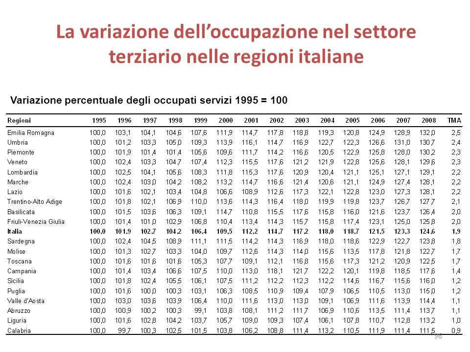 La variazione dell'occupazione nel settore terziario nelle regioni italiane