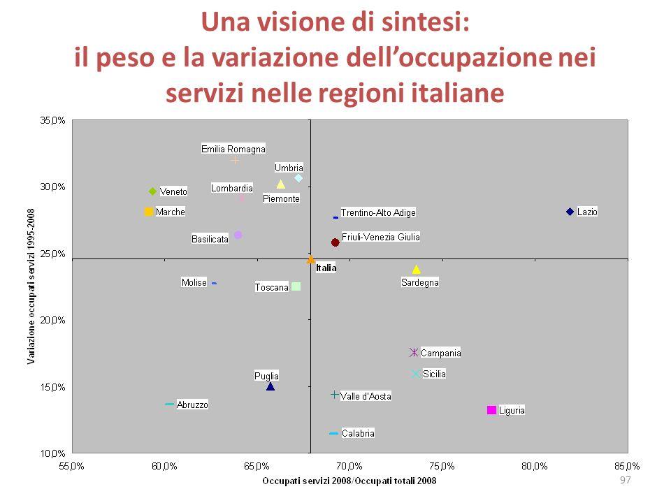 Una visione di sintesi: il peso e la variazione dell'occupazione nei servizi nelle regioni italiane