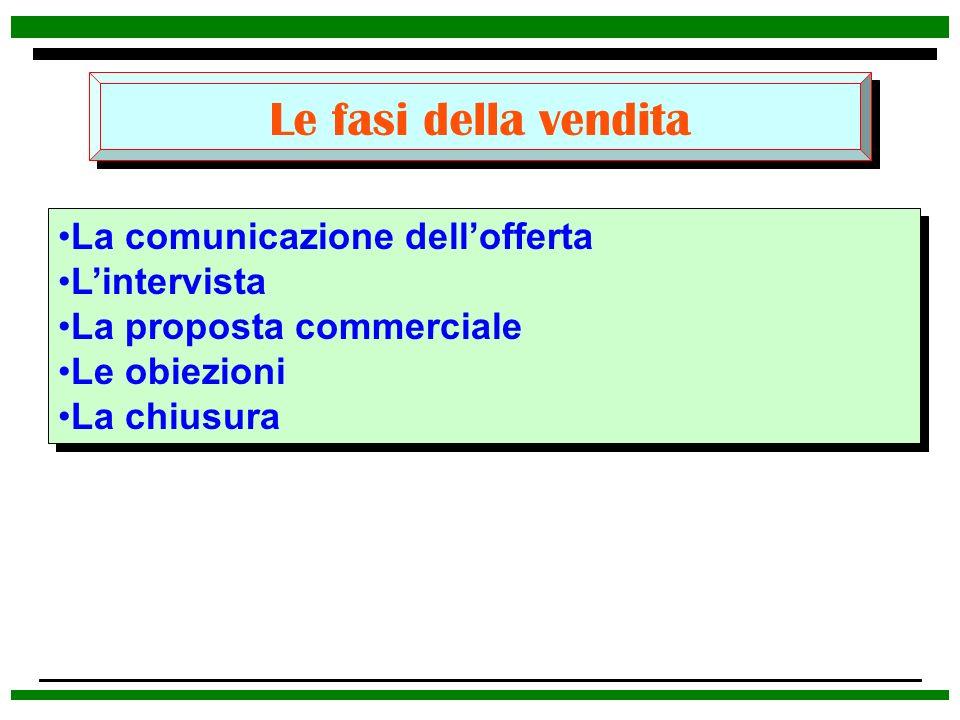 Le fasi della vendita La comunicazione dell'offerta L'intervista