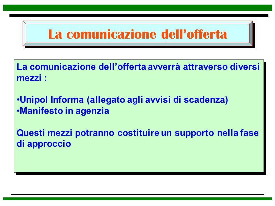 La comunicazione dell'offerta