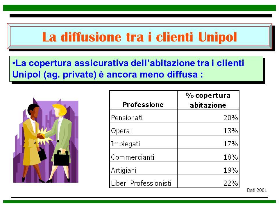 La diffusione tra i clienti Unipol