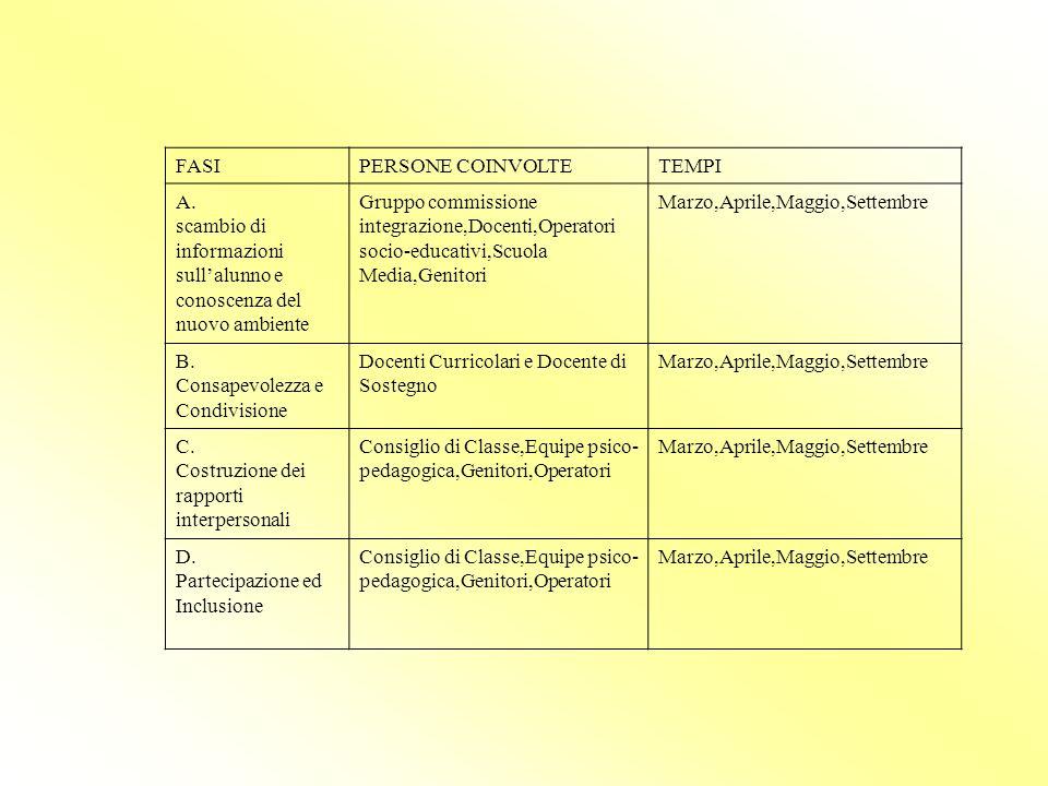 FASI PERSONE COINVOLTE. TEMPI. A. scambio di informazioni sull'alunno e conoscenza del nuovo ambiente.