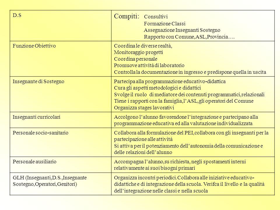 Compiti: Consultivi D.S Formazione Classi