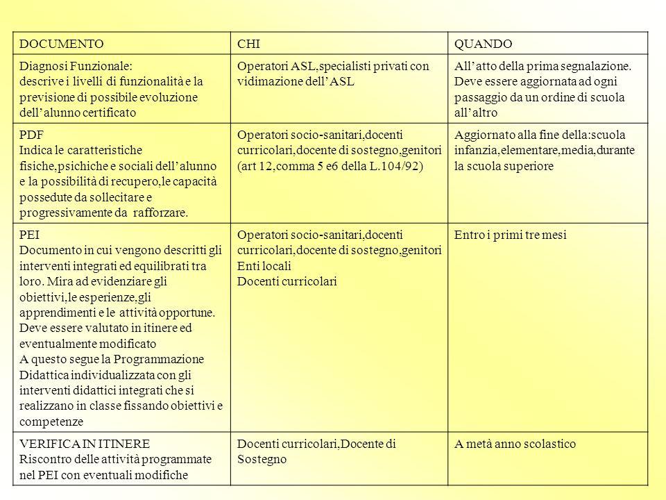 DOCUMENTO CHI. QUANDO. Diagnosi Funzionale: descrive i livelli di funzionalità e la previsione di possibile evoluzione dell'alunno certificato.