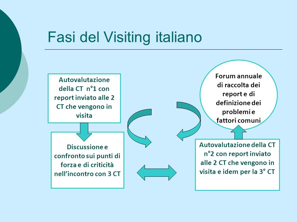 Fasi del Visiting italiano