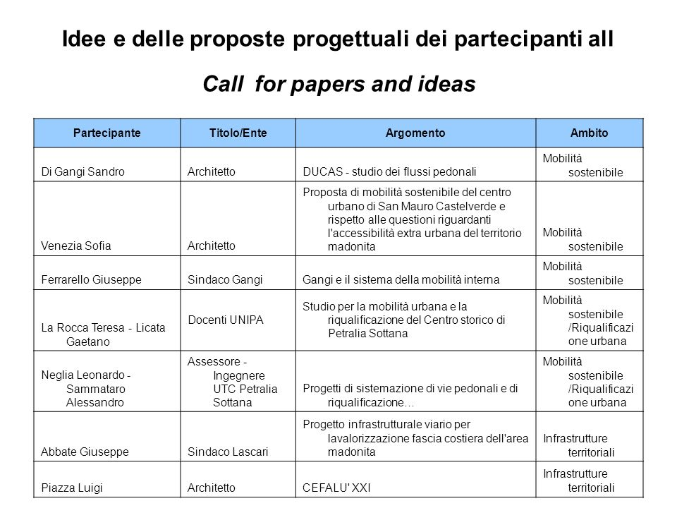 Idee e delle proposte progettuali dei partecipanti all Call for papers and ideas