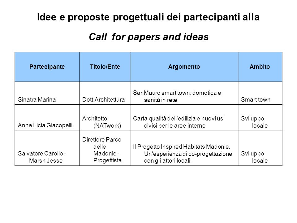 Idee e proposte progettuali dei partecipanti alla Call for papers and ideas