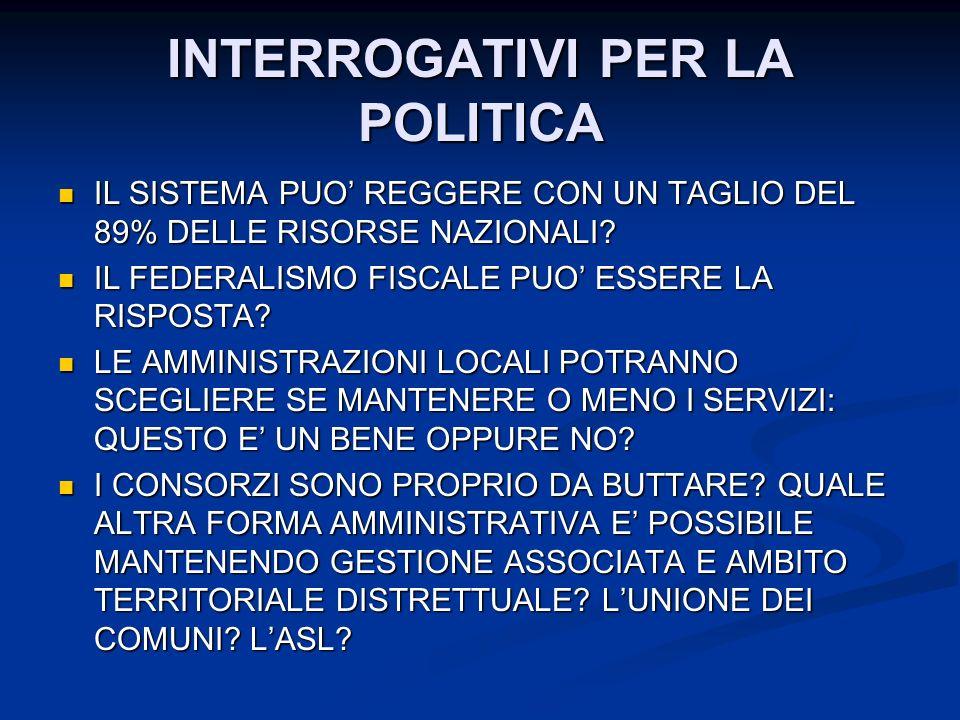 INTERROGATIVI PER LA POLITICA