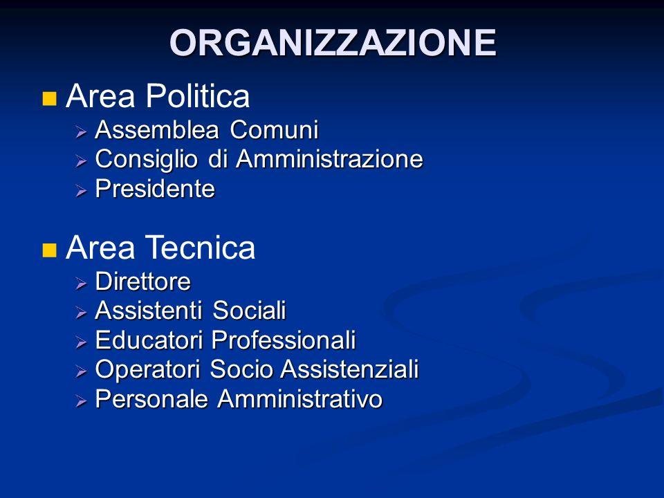 ORGANIZZAZIONE Area Politica Area Tecnica Assemblea Comuni