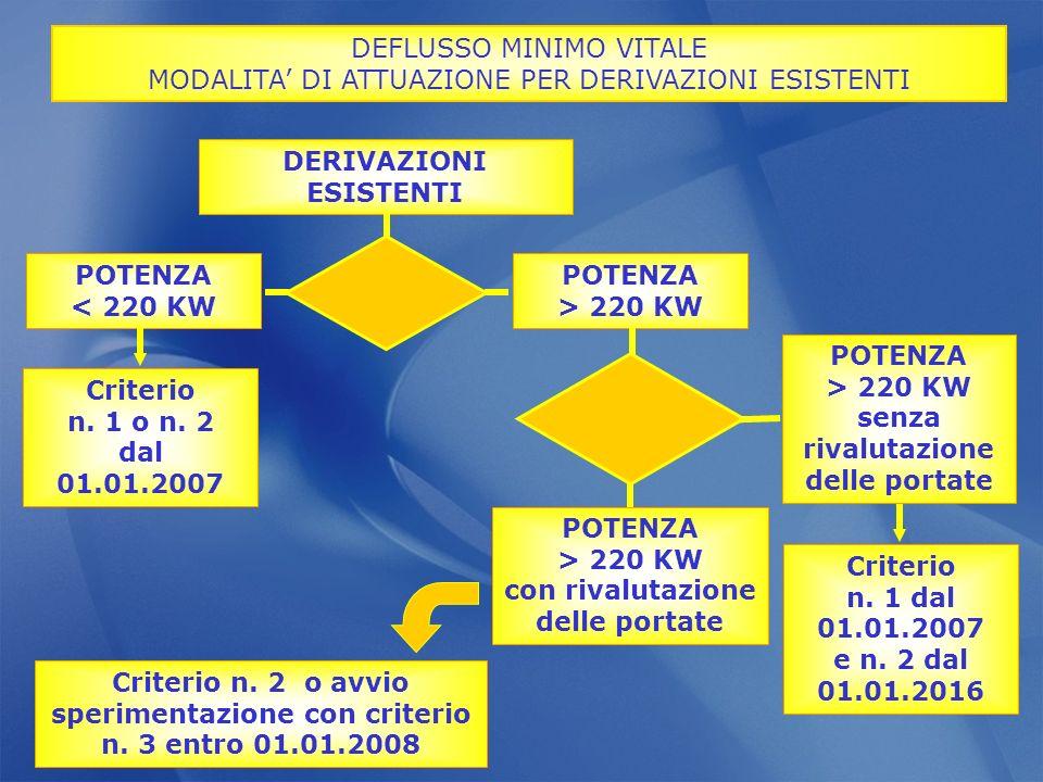 DEFLUSSO MINIMO VITALE
