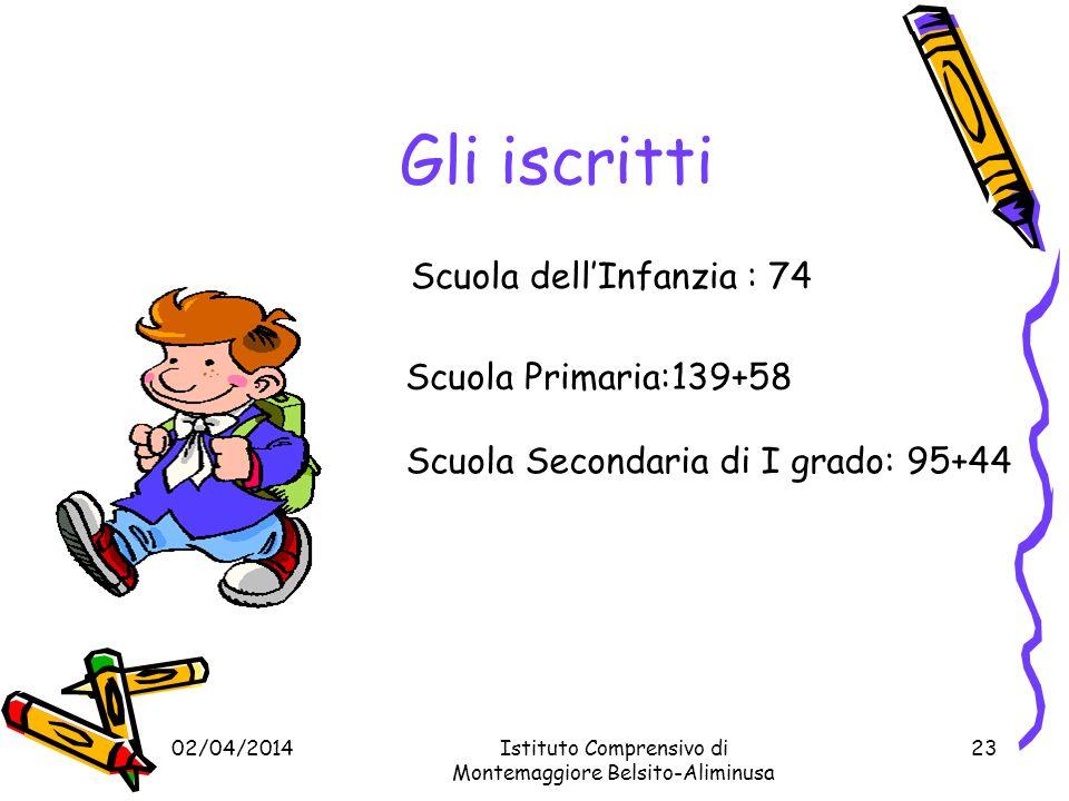 Gli iscritti Scuola dell'Infanzia : 74 Scuola Primaria:139+58